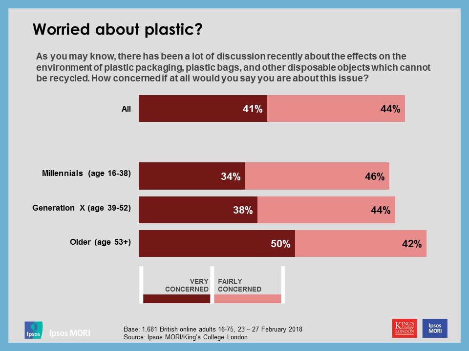 Worried about plastic? Generations