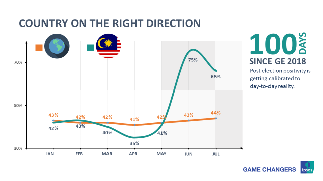 percentage - Country on the right track