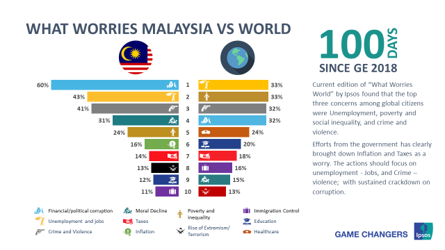 What worries Malaysia vs World