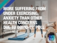 More suffering from under exercising, anxiety than other health concerns due to COVID-19: Poll