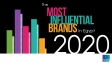 Most influential brands in Egypt